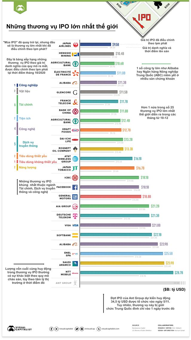 25 thương vụ IPO khủng nhất lịch sử thế giới - Ảnh 1.