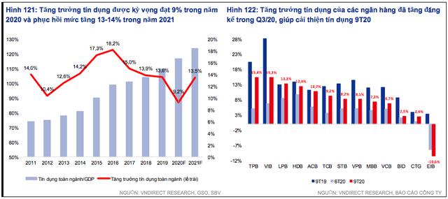 VNDIRECT: Lợi nhuận ngân hàng sẽ tăng mạnh năm 2021 - Ảnh 1.