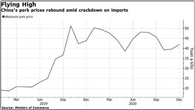 Giá thịt lợn tại Trung Quốc tăng trở lại do bị siết chặt nhập khẩu vì Covid-19 - Ảnh 1.