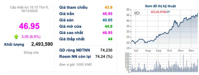 Chứng khoán Bản Việt (VCI): Cổ phiếu tăng 235% từ đầu năm, ước lợi nhuận 2020 vượt xa chỉ tiêu với 850 tỷ đồng - Ảnh 1.