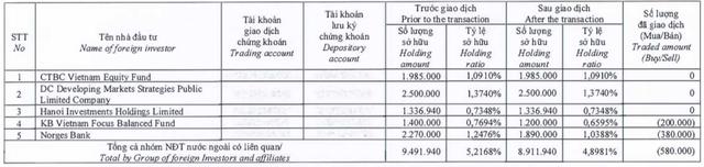 Sau MBBank, FRT, Dragon Capital giảm sở hữu và không còn là cổ đông lớn của Vĩnh Hoàn - Ảnh 1.