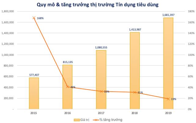 FiinGroup: Tín dụng tiêu dùng hồi sinh trước những cơ hội mới, nhiều tay chơi Mcredit, Easy Credit, Lotte Finance… ồ ạt nhập cuộc - Ảnh 1.