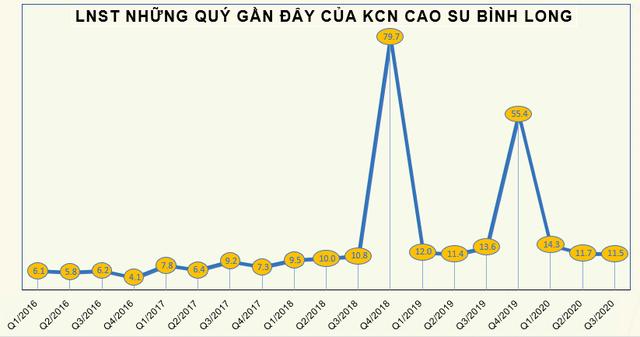 MH3 liên tục lập đỉnh mới, KCN Cao su Bình Long chốt quyền tạm ứng cổ tức bằng tiền tỷ lệ 50% - Ảnh 1.