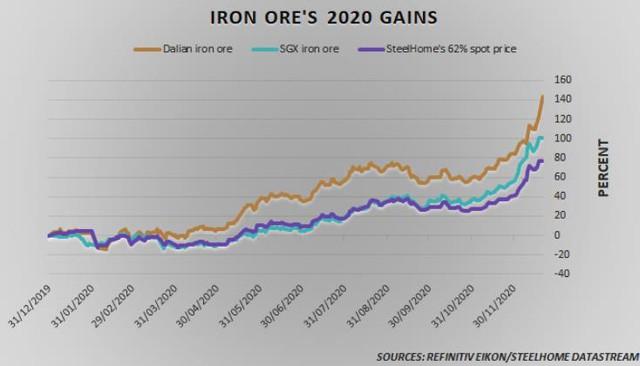 Giá quặng sắt điên cuồng tăng tiếp 10%, chưa có dấu hiệu dừng lại - Ảnh 1.