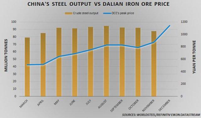 Giá quặng sắt điên cuồng tăng tiếp 10%, chưa có dấu hiệu dừng lại - Ảnh 2.