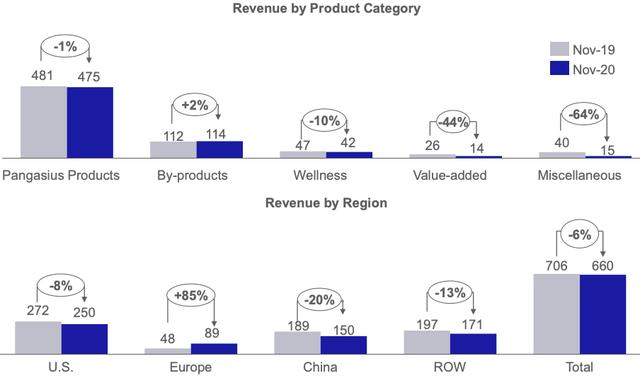 Vĩnh Hoàn: Xuất khẩu tháng 11 giảm mạnh, doanh thu lũy kế giảm hơn 4% xuống 6.314 tỷ đồng - Ảnh 1.