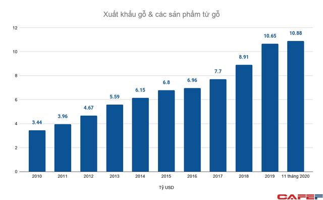Xuất khẩu gỗ cả chục tỷ USD mỗi năm: Doanh nghiệp FDI thống lĩnh, lác đác vài doanh nghiệp nội trong top đầu - Ảnh 1.