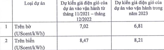 Bộ Công thương kiến nghị giảm 12-17% giá FIT điện gió sau ngày 1/11/2021 - Ảnh 1.