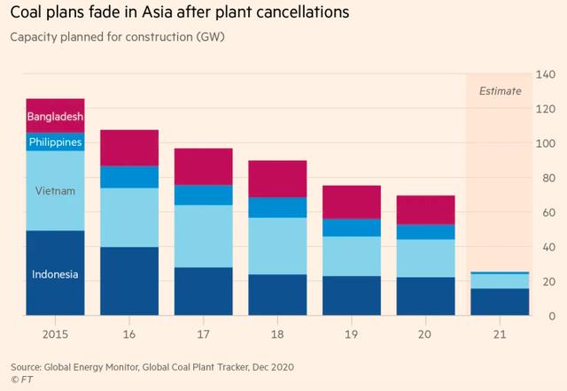 Báo Anh: Việt Nam cùng nhiều nền kinh tế đang phát triển tại châu Á dần quay lưng lại với than - Ảnh 1.