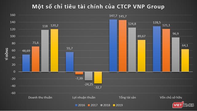 Vatgia.com, Baokim.vn, Nhanh.vn của VNP làm ăn thế nào? - Ảnh 1.