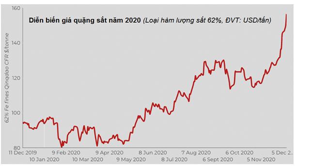 10 sự kiện nổi bật nhất thị trường hàng hóa - nguyên liệu trong và ngoài nước năm 2020 - Ảnh 18.