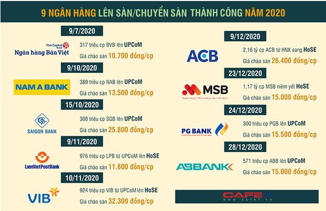 10 sự kiện tài chính - ngân hàng nổi bật năm 2020 - Ảnh 10.