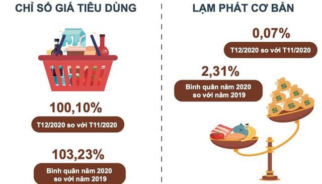 Thịt lợn tăng 57% đẩy CPI của Việt Nam năm 2020 tăng 3,23% - Ảnh 1.