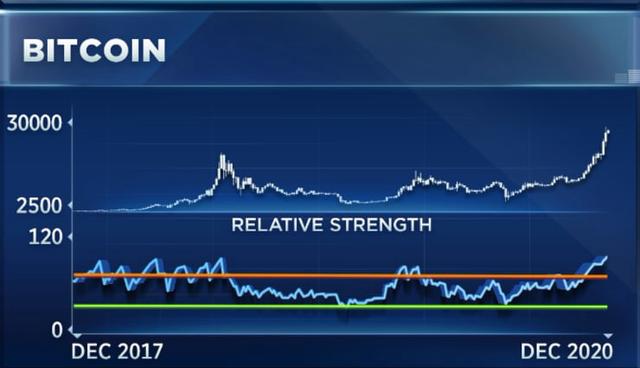CNBC: Bitcoin sẽ đạt đỉnh vào đầu năm 2021 - Ảnh 1.