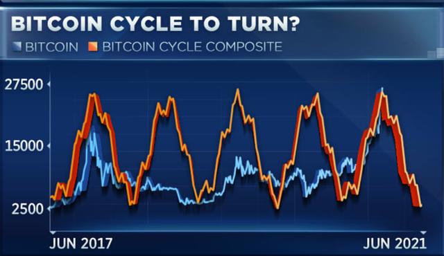 CNBC: Bitcoin sẽ đạt đỉnh vào đầu năm 2021 - Ảnh 2.