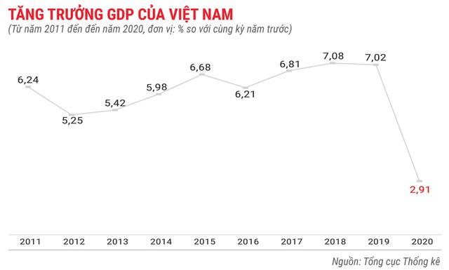 Toàn cảnh bức tranh kinh tế Việt Nam 2020 qua các con số - Ảnh 1.