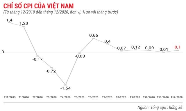 Toàn cảnh bức tranh kinh tế Việt Nam 2020 qua các con số - Ảnh 2.
