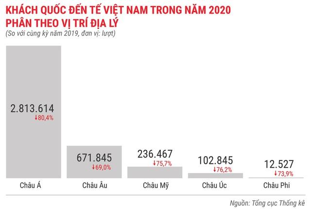 Toàn cảnh bức tranh kinh tế Việt Nam 2020 qua các con số - Ảnh 11.