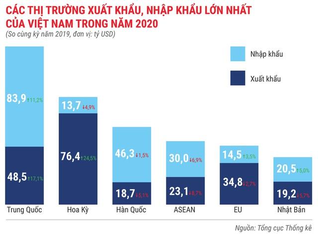 Toàn cảnh bức tranh kinh tế Việt Nam 2020 qua các con số - Ảnh 12.