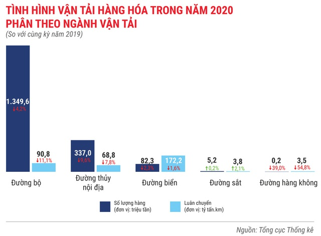 Toàn cảnh bức tranh kinh tế Việt Nam 2020 qua các con số - Ảnh 16.
