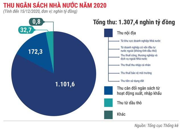 Toàn cảnh bức tranh kinh tế Việt Nam 2020 qua các con số - Ảnh 3.