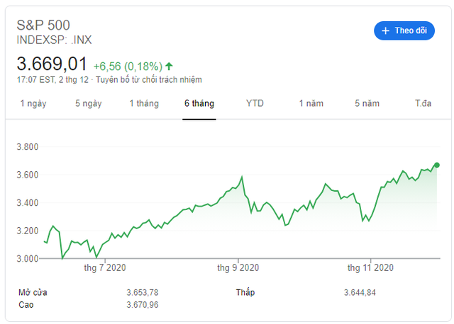 Chuyên gia Morgan Stanley: Chứng khoán Mỹ đang bị mua quá mức, có nguy cơ điều chỉnh - Ảnh 1.