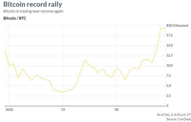 Giá Bitcoin tăng, vàng cao nhất gần 1 tuần khi USD chạm đáy 2 năm rưỡi - Ảnh 1.