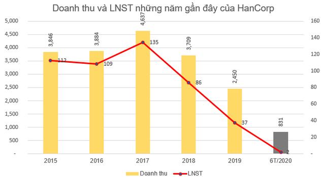 HAN tăng gấp đôi trong vòng 1 tháng sau thông tin Bộ Xây dựng đưa 139 triệu cổ phần Hancorp ra bán đấu giá - Ảnh 2.