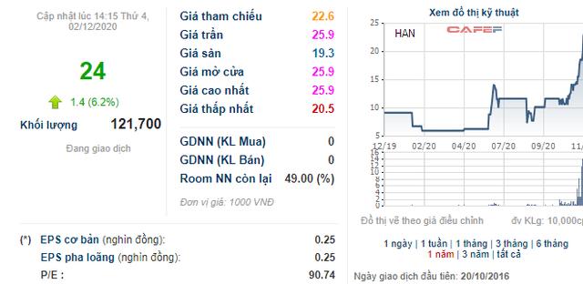 HAN tăng gấp đôi trong vòng 1 tháng sau thông tin Bộ Xây dựng đưa 139 triệu cổ phần Hancorp ra bán đấu giá - Ảnh 1.