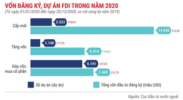 Những điểm nhấn về thu hút FDI trong năm 2020 - Ảnh 2.