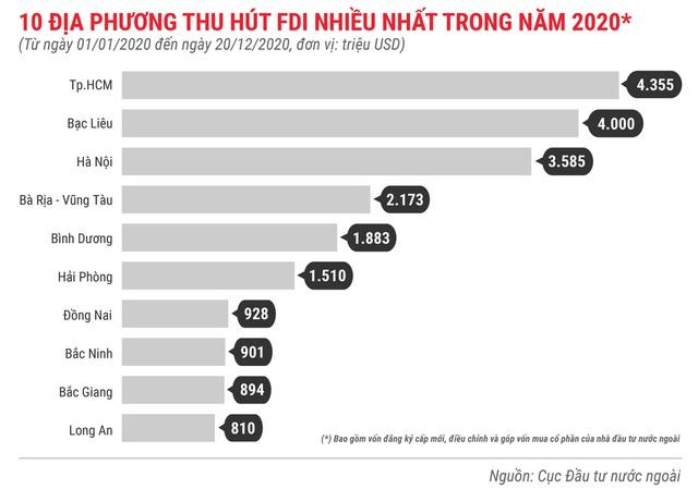 Những điểm nhấn về thu hút FDI trong năm 2020 - Ảnh 5.