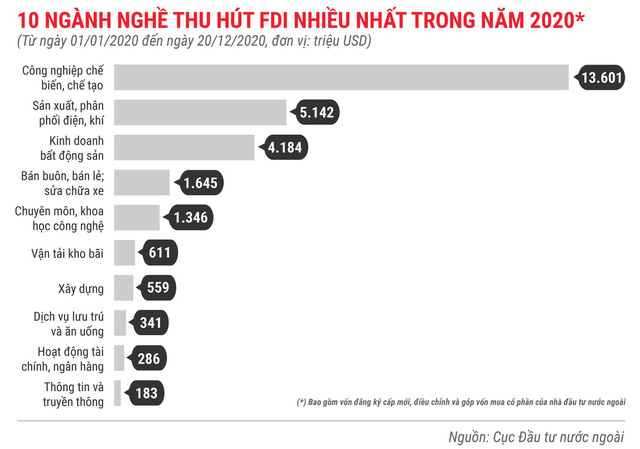 Những điểm nhấn về thu hút FDI trong năm 2020 - Ảnh 6.
