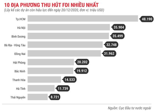 Những điểm nhấn về thu hút FDI trong năm 2020 - Ảnh 9.