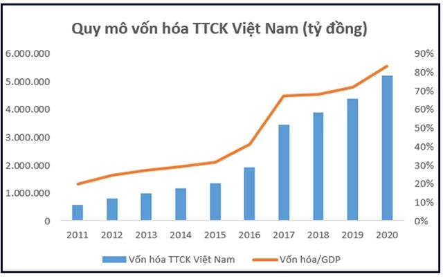 Thập kỷ bùng nổ của chứng khoán Việt Nam: Thu hút hàng tỷ đô vốn ngoại, VN-Index lập đỉnh cao mới, vốn hóa thị trường đạt hơn 5 triệu tỷ đồng - Ảnh 4.