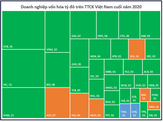 Thập kỷ bùng nổ của chứng khoán Việt Nam: Thu hút hàng tỷ đô vốn ngoại, VN-Index lập đỉnh cao mới, vốn hóa thị trường đạt hơn 5 triệu tỷ đồng - Ảnh 7.