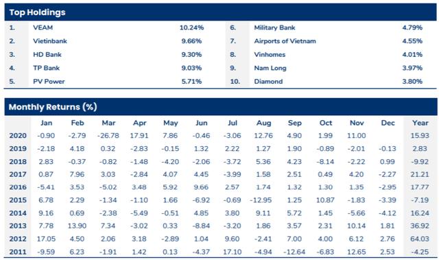 Pyn Elite Fund đẩy mạnh mua VHM và chứng chỉ quỹ VFMVN Diamond ETF - Ảnh 1.