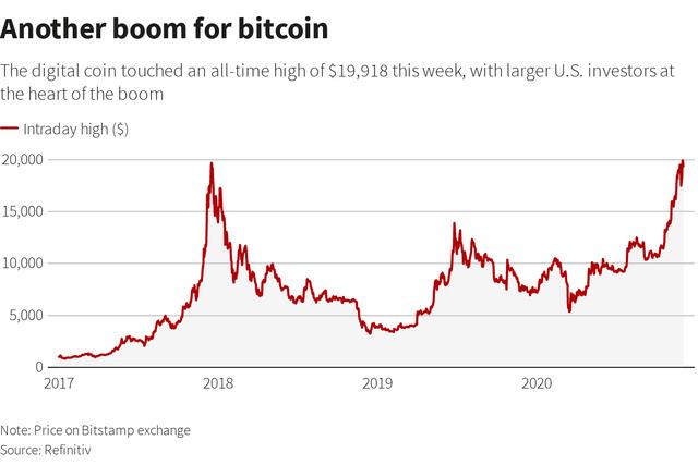 Chân dung những tín đồ đẩy giá Bitcoin vượt qua đỉnh lịch sử - Ảnh 1.