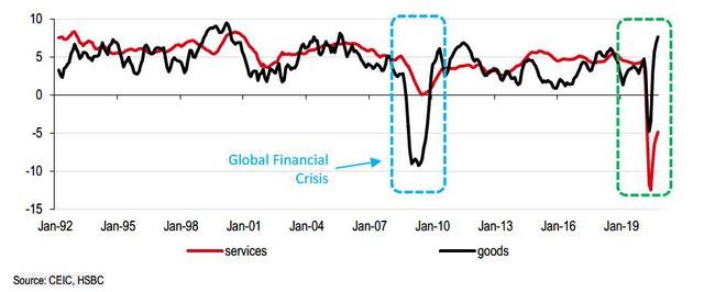 Chuyên gia HSBC: Không phải là sự phục hồi bình thường - Ảnh 1.
