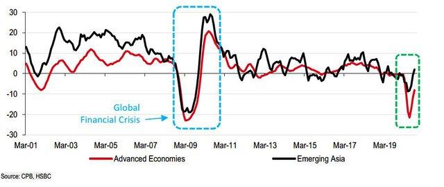 Chuyên gia HSBC: Không phải là sự phục hồi bình thường - Ảnh 2.