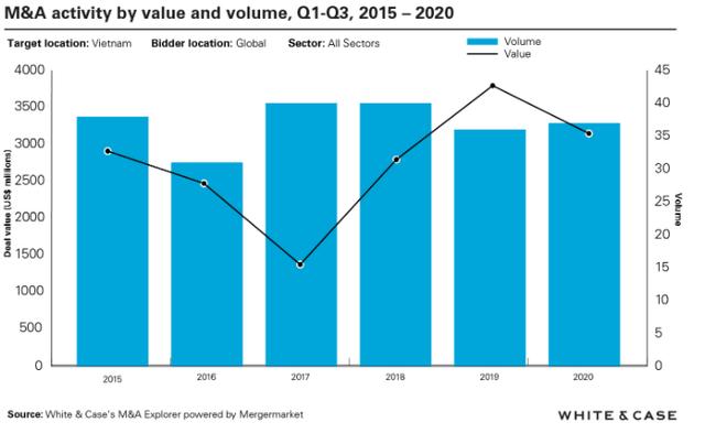 Nhìn lại M&A 2020: Tại sao KKR đổ tiền vào Vingroup, nhà đầu tư Thái đổ xô vào năng lượng  tái tạo bất chấp Covid-19? - Ảnh 1.