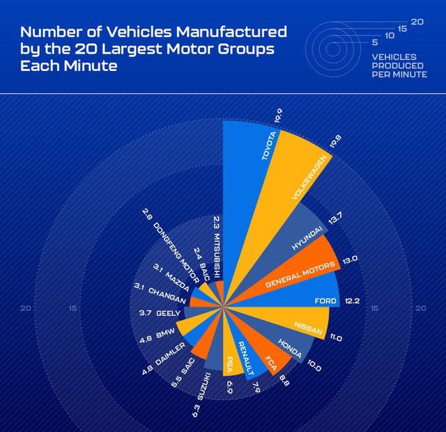 Mỗi phút có bao nhiêu chiếc ôtô ra đời trên toàn cầu? - Ảnh 1.