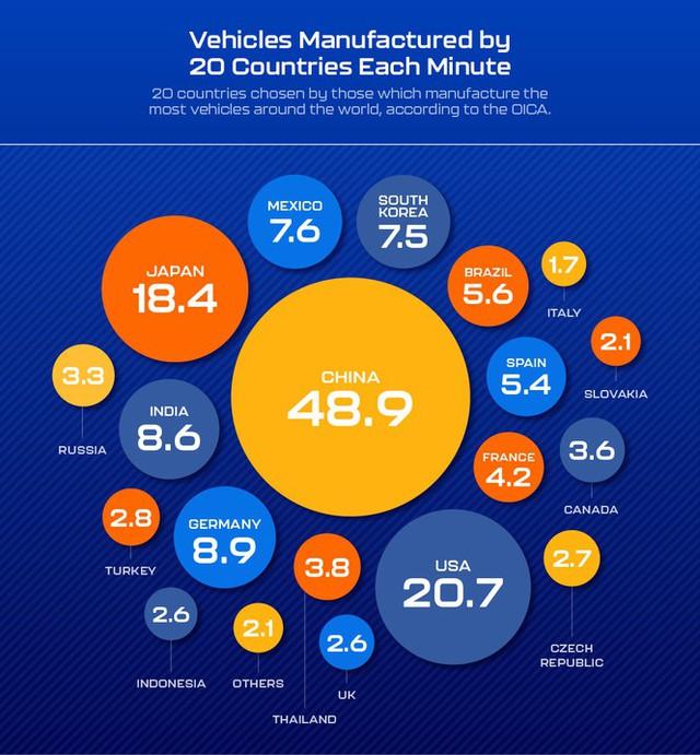Mỗi phút có bao nhiêu chiếc ôtô ra đời trên toàn cầu? - Ảnh 2.