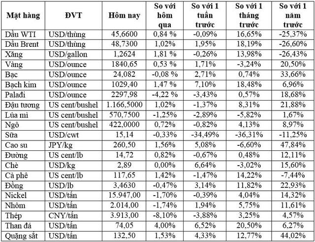 Thị trường ngày 04/12: Giá dầu Brent cao nhất 10 tháng, nhiều hàng hóa khác cùng tăng - Ảnh 2.