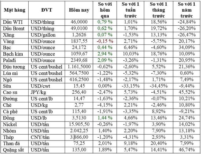 Thị trường ngày 05/12: Dầu Brent gần đạt 50 USD/thùng, cao su rời khỏi mức cao nhất 5 tuần - Ảnh 1.