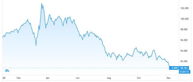 Đồng USD trước nguy cơ tiếp tục trượt giá sâu trong 2021 - Ảnh 1.