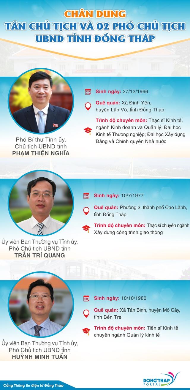 Đồng Tháp có tân Chủ tịch UBND tỉnh - Ảnh 1.
