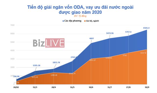Giải ngân vốn ODA 2020: Nhiệm vụ bất khả thi - Ảnh 3.