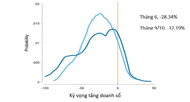Ngân hàng Thế giới:  Nhiều doanh nghiệp Việt vẫn có nguy cơ bị đọng nợ - Ảnh 1.
