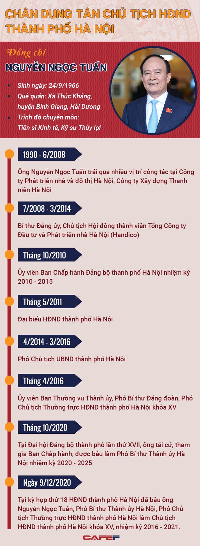 Chân dung tân Chủ tịch HĐND thành phố Hà Nội Nguyễn Ngọc Tuấn - Ảnh 1.