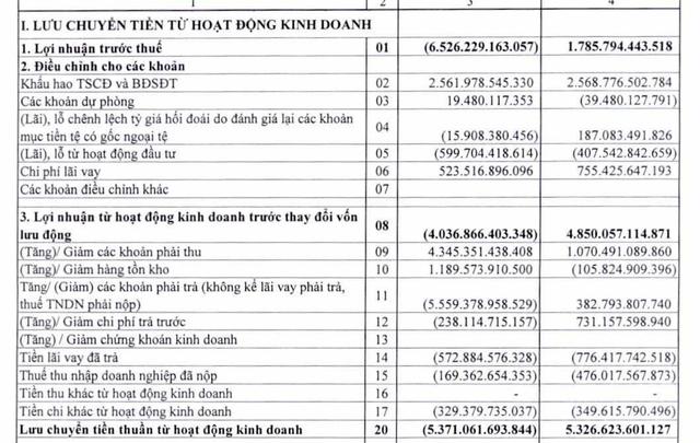 Doanh thu quý 2 bằng ¼ cùng kỳ, Vietnam Airlines lỗ kỷ lục 4.000 tỷ, vay nợ ngắn hạn tăng mạnh - Ảnh 3.
